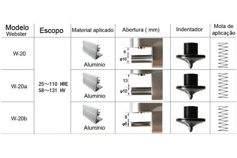 Durômetro para alumínio